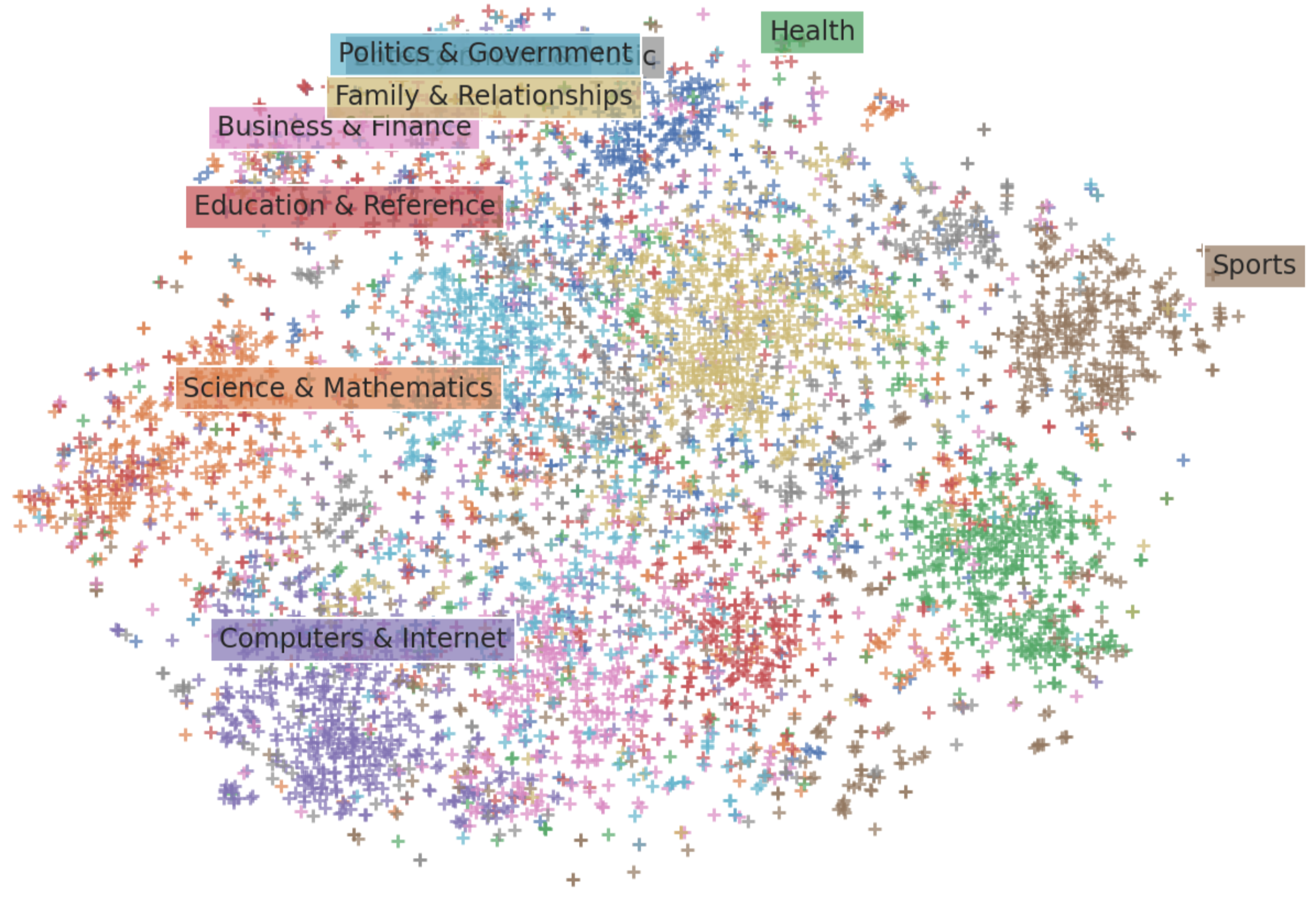 visual of S-BERT label and text embeddings